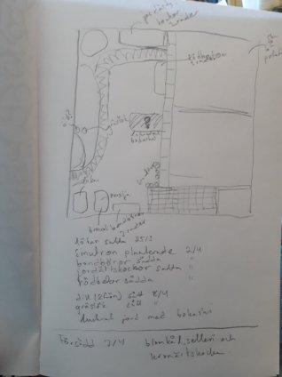 Teckning över odlingslotten